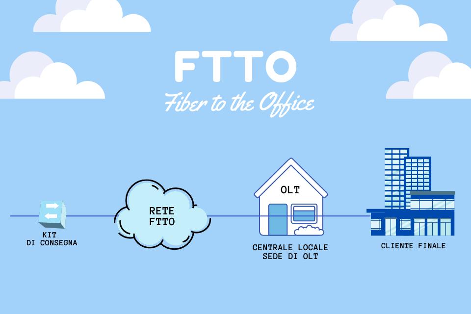 Connessione FTTO: siamo i primi in Italia!